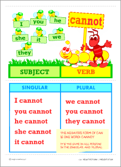 Grammar posters | Printables for kids learning English